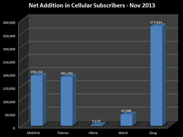 Cellular Subscribers Stats Pakistan 2013 - 2