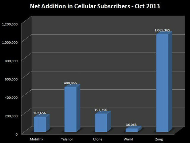 Cellular Subscribers Stats Pakistan 2013 - 3