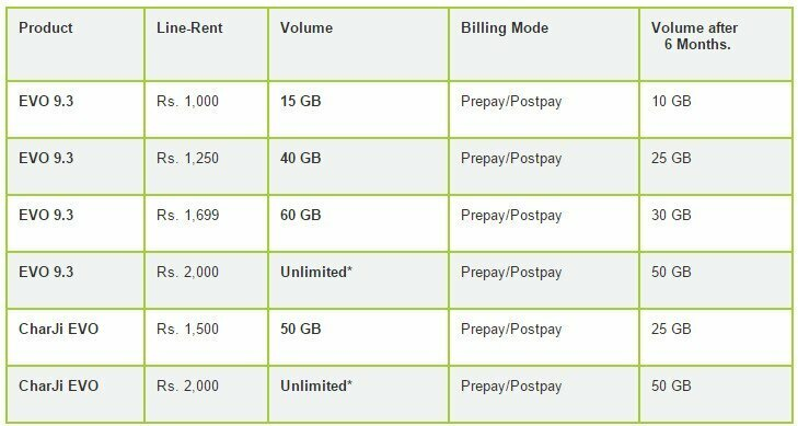 PTCL_Packages-Chargi-evo