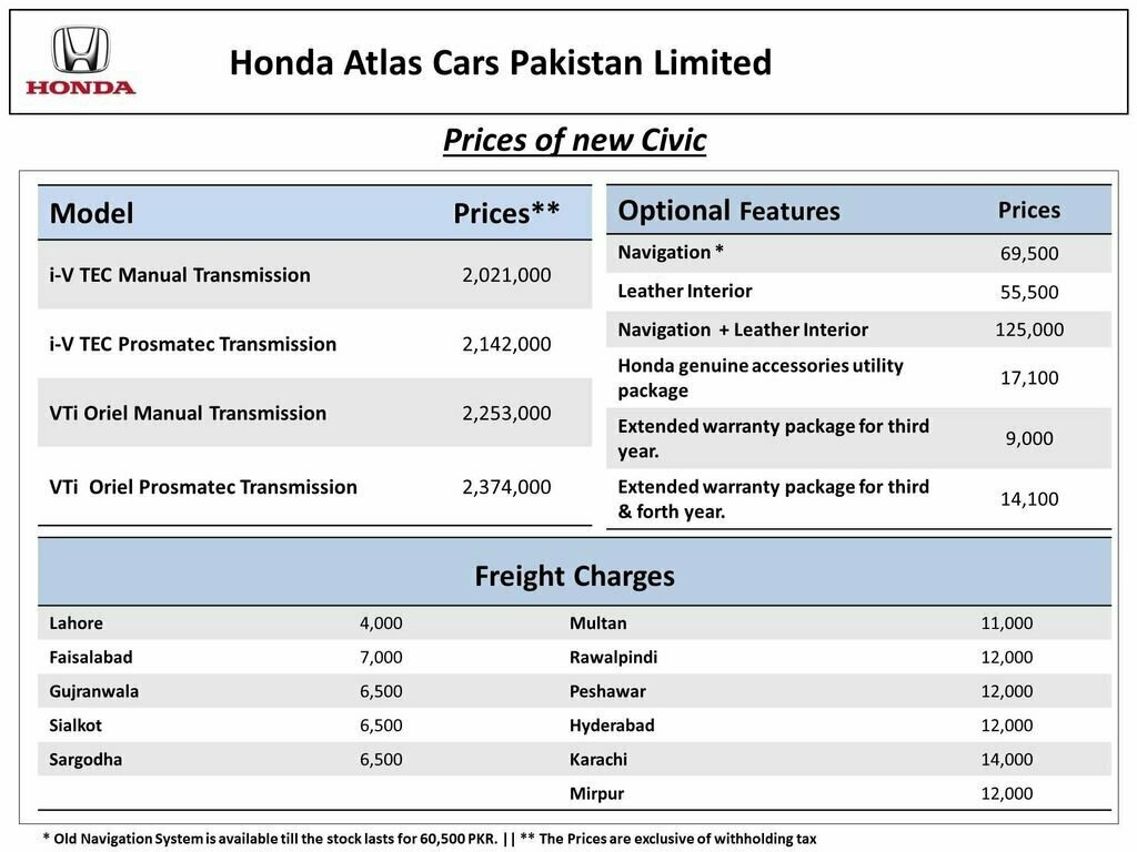 Honda Civic 2016 2017 Launch Date And Price In Pakistan